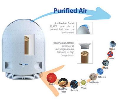Air Purifier Reviews | Best Air Cleaners | Honeywell Air Purifiers